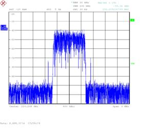 USRP B200 Measurements - Opendigitalradio